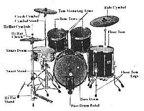Basic Drum Set Vocabulary